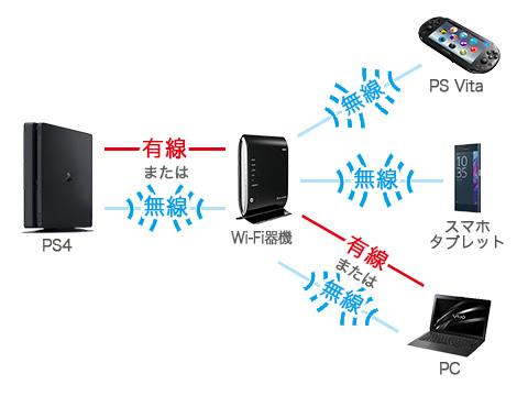 MT5W1eezhQG0L - ソニーがPS4の「リモートプレイ」でSwitchに対抗している件について