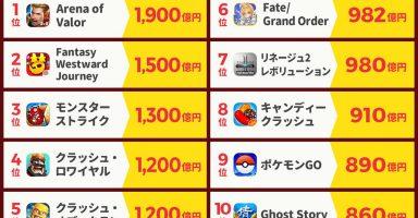 2017スマホゲー収益ランキング ポケモンGoが890億円を売り上げる