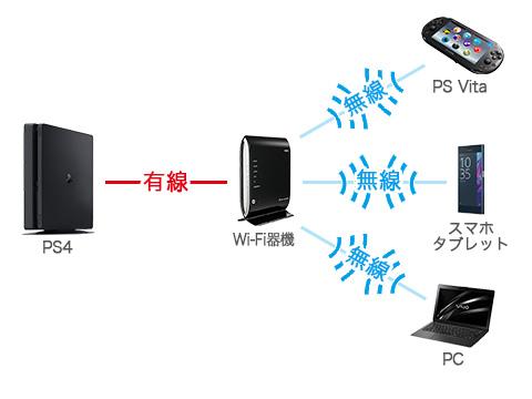 XGBrkeg6lJJJQ - ソニーがPS4の「リモートプレイ」でSwitchに対抗している件について