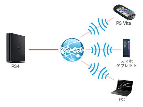 fknrfxfK14Okk - ソニーがPS4の「リモートプレイ」でSwitchに対抗している件について