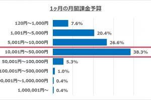 l1gssrtKN5j0I 300x200 - スマホゲームに1ヶ月で1~5万円課金するユーザーが日本では最も多いと判明 パチンカスを笑えないな...