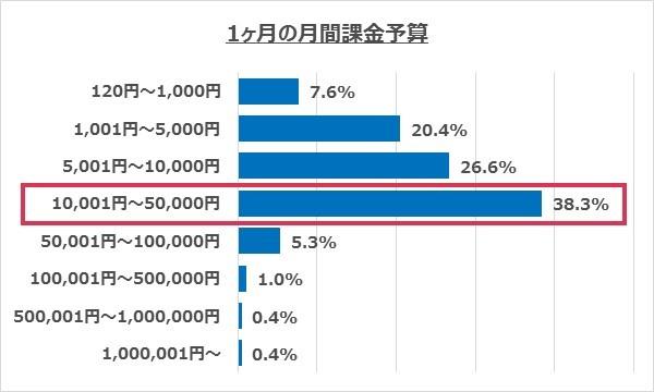 l1gssrtKN5j0I - スマホゲームに1ヶ月で1~5万円課金するユーザーが日本では最も多いと判明 パチンカスを笑えないな...