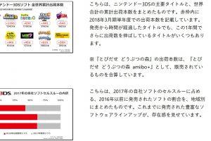 mf7Dz0GtzHpJM 300x200 - 【朗報】任天堂「3DSの新作ソフトの開発は引き続き行う」