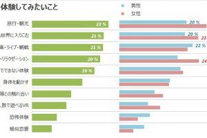 1 26 300x200 - 日本でVRが流行らない理由が判明