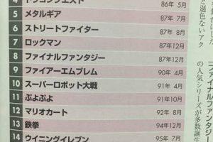 【悲報】ゲームシリーズ長寿ランキング、3位ゼルダ、2位マリオ、1位