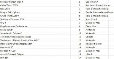 【NPD】モンハンワールド、アメリカで2ヶ月連続1位 ベヨネッタ2は初登場14位と大苦戦