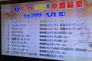1 5 300x200 - ガンダムシリーズ総合人気ランキング。5位グラハム4位キラヤマト3位アムロレイ