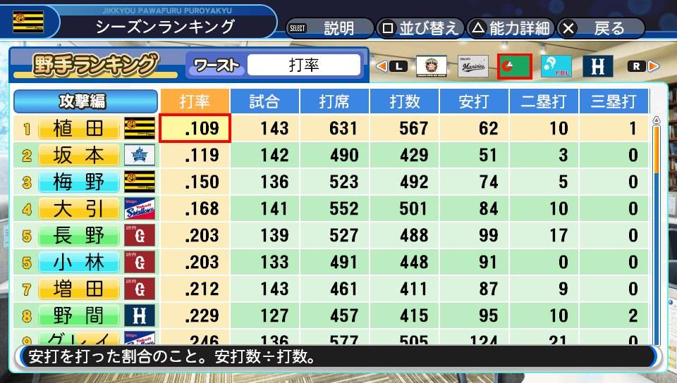 5GIVd5T - 【悲報】パワプロ2018のペナント、坂本がフル出場で打率.119を記録するとんでもないバランスの模様