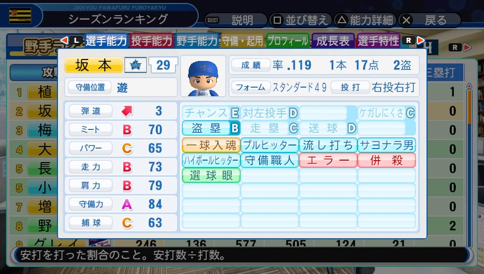 8cJhEgQ - 【悲報】パワプロ2018のペナント、坂本がフル出場で打率.119を記録するとんでもないバランスの模様