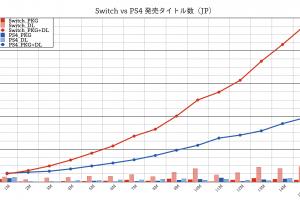 B33PVx6 300x200 - ニンテンドースイッチの国内発売タイトル数が500本を突破しそうな件【Switch:474本 PS4:195本】