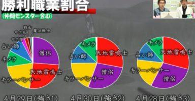 VFnbf2a 1 384x200 - 【ドラクエ訃報】ドラゴンクエスト10、完全にゲームバランスが破綻する!w
