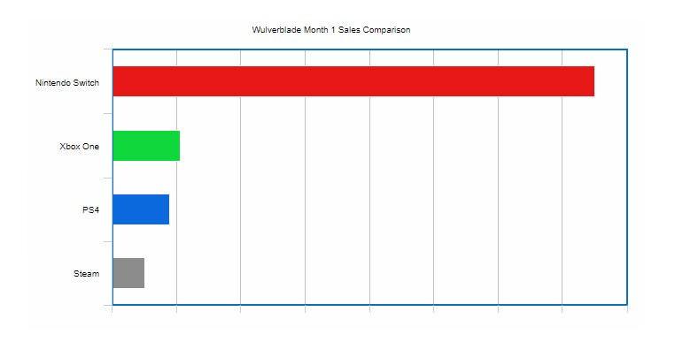 cFwWJSF インディーズ作者「うちのゲームの機種別売上をグラフにしてみたよ」