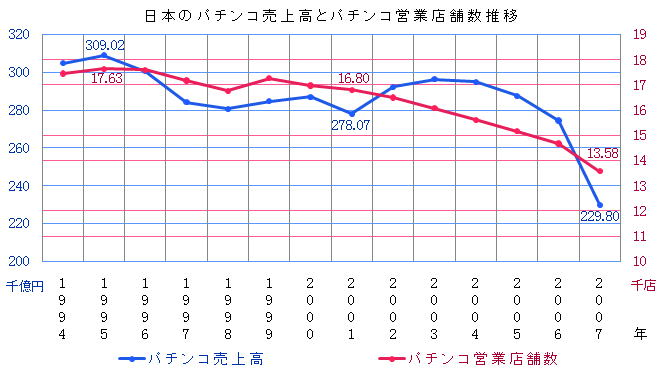 pachinko1 【悲報】日本のソシャゲ市場、1兆円を超える 何故ギャンブル+ゲーム性皆無+PS必要なしが日本人に受けたのか