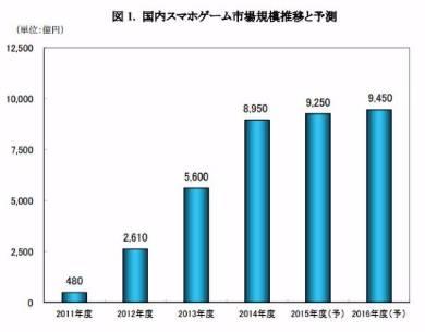yx_yano_01 【悲報】日本のソシャゲ市場、1兆円を超える 何故ギャンブル+ゲーム性皆無+PS必要なしが日本人に受けたのか