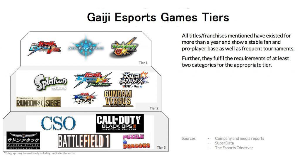 3 3 1024x539 - 日本でeスポーツが流行らない理由 有識者「初心者に対戦ゲームの面白さを伝えられるスターがいない」