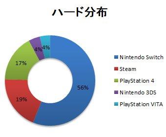 De6uhpuUcAAqUXS - BloodStainedとかいう無名ゲーム、1週間で10万ダウンロード Switchが56%