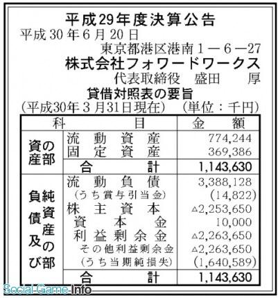 VT68kfN - 【みんごる】SONY子会社フォワードワークス16億4000万円の最終赤字【ゆうこな】