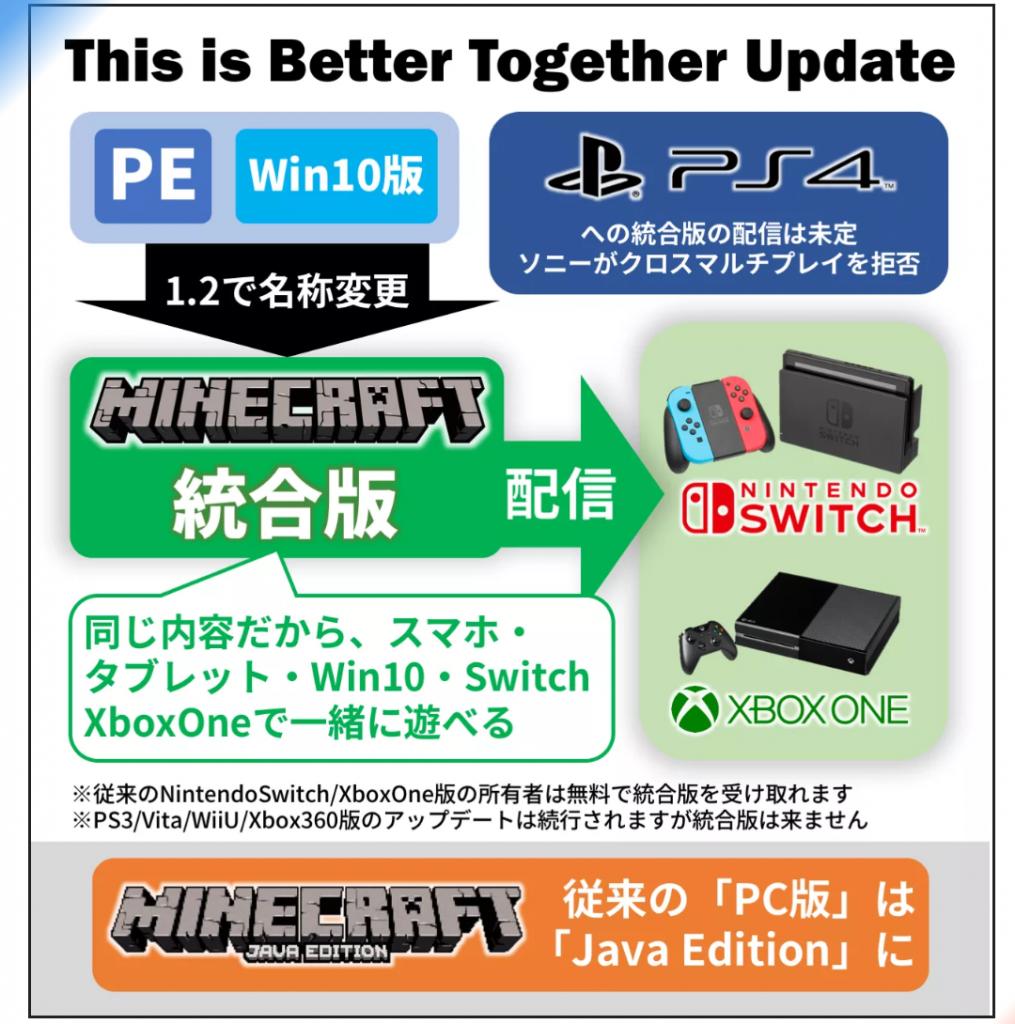 VasrCGt 1015x1024 - 【悲報】Nintendo switchさん、ついに真のマイクラを発売してしまいうっかり終戦させてしまう…