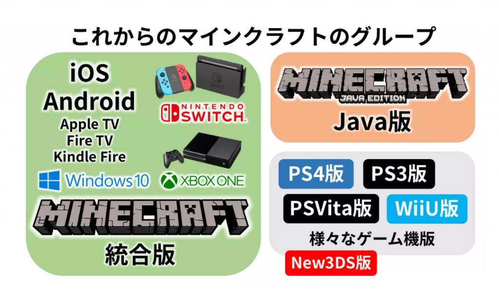 mxFzJZi 1024x598 - 【悲報】Nintendo switchさん、ついに真のマイクラを発売してしまいうっかり終戦させてしまう…