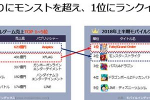 5895812215b553628369c00026 1532311088 300x200 - 【朗報】 FGO、ついに売り上げで王者モンストを抜き名実ともに日本一のソシャゲへ