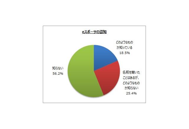 823630 【悲報】 eスポーツ、半数以上が「知らない」さらに8割は「興味なし」