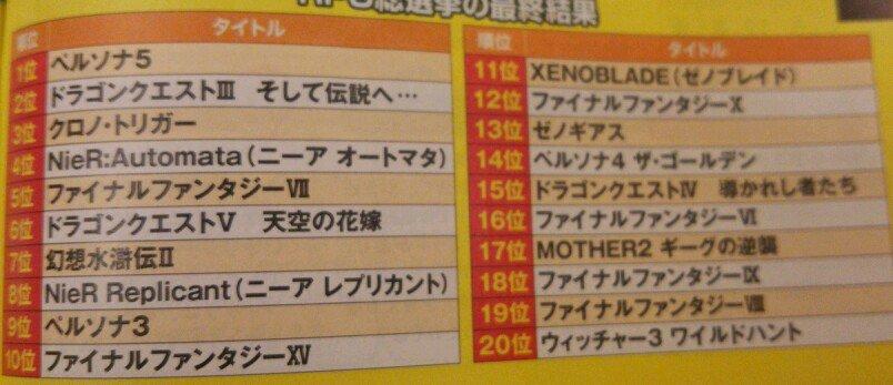 0n0LgIO 【悲報】ファミ通RPGの総選挙 3位クロノトリガー、2位ドラクエ3、1位はなんとペルソナ5