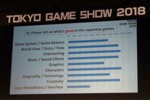 1 55 300x200 - 海外ゲーマーに「日本製ゲームの悪いところ」を聞いた結果、圧倒的1位になった項目とは?