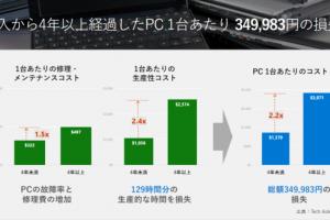 1 3 300x200 - マイクロソフト「4年前のPC利用は約35万円の損失 最新PC買った方が得」