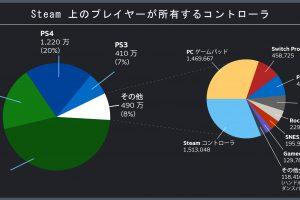 Japanese 300x200 - Steamで使われてるコントローラー1位「Xbox360コントローラー(45%)」