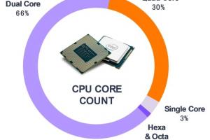 f81fd2e4c52864042852c112ce927ae2 3 300x200 - 日本にPCゲーマーなんていなかった、日本のPCの多くは「デュアルコア」ソースあり
