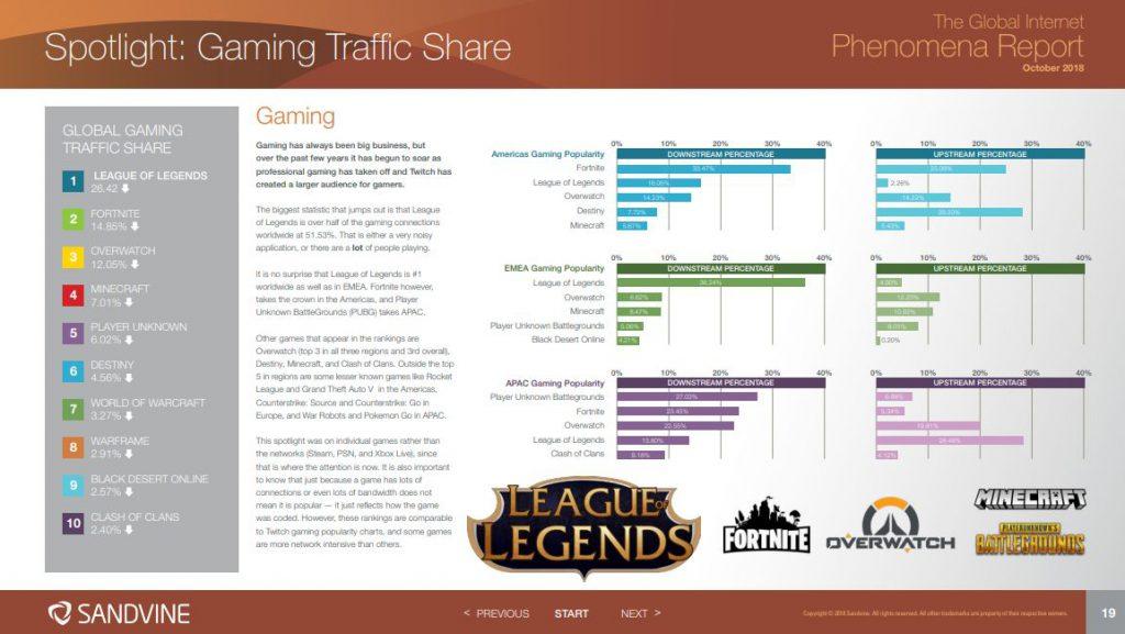 gaming-trafic-share-1024x577 【悲報】フォートナイト、アメリカでしか流行っていなかった件