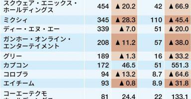 img f70833a80a7cabf453818bb9ff08dc4c466570 384x200 - 日本人 ついにソシャゲ課金すらできなくなってしまう 原因は何なんだ…