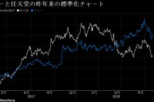 740x 1 300x200 - ソニーと任天堂の株価が明暗分かれる 任天堂は1年4カ月ぶりの安値、一方ソニーはPS4好調で大幅続伸