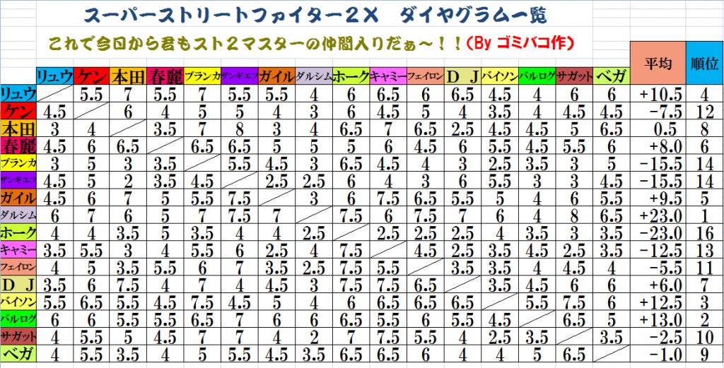 9a889702b6dc73e2ca6c7ce229f1e487 1024x521 - スト2ってダルシムとバルログだけ異次元の性能だよな