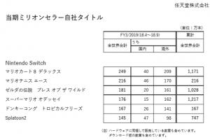 9mx25UA 300x200 - 【朗報】ブラックフライデーにてマリオカート8DX同梱Switch本体が完売続出!!!!!!!!