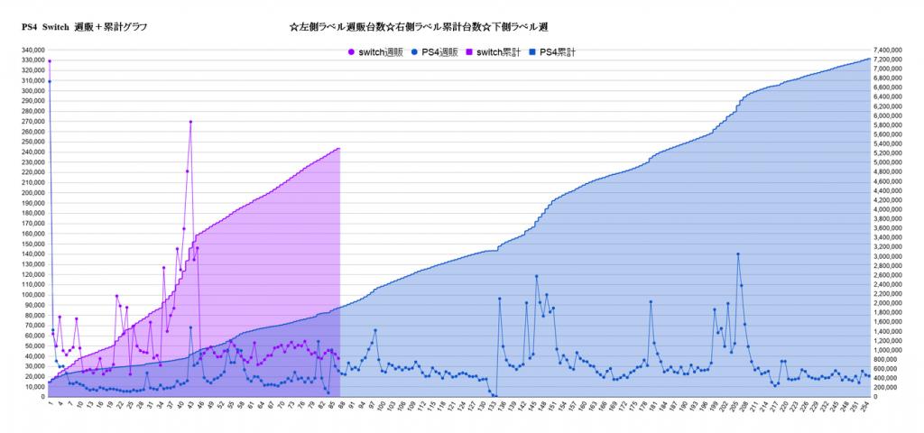 【速報】PS4(8693台)、PS4Pro(8847台)ヨンケタン祭り開催