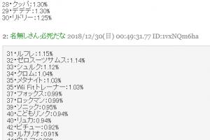 10 1 300x200 - 【速報】スマブラSP「好きなファイターベスト74」ネット投票結果が公開!最下位は以外な有名キャラ!