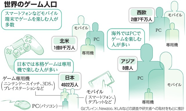 AS20180617002155_comm 【朗報】PS4、2018年度ソフト売上、500万本突破