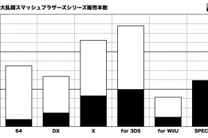 FCEAy3K 300x200 - スマブラSPをシリーズ歴代売上と比べてみた結果