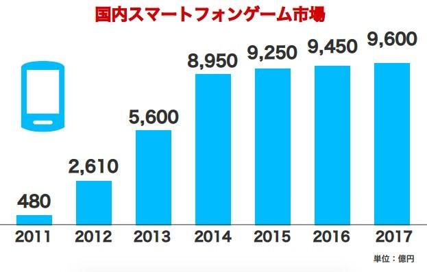VdL5Syk - 日本で「据え置きゲーム」が流行らず、スマホゲームばっかになった理由ってなんなの?