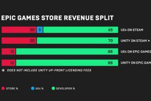 img6493 02 300x200 - Steam、ガチで終わる。Epic Gamesが収益率88%のゲームストアを開設すると発表