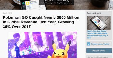 01 384x200 - お前ら「ポケモンGOはオワコン!やってる奴誰もいない!」 ポケモンGO、2018年の収益は約860億円、2017年より35%増でした