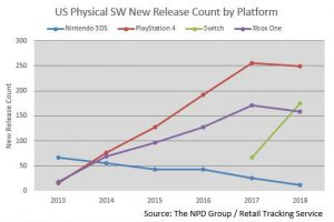 Dxd1FXfUYAAEZ K 300x200 - 【NPD】Nintendo Switch、2018年で175本のパッケージを販売!PS4/XB1を上回るペース