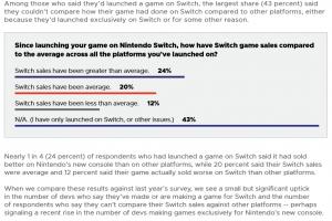 XtwZS05 300x200 - 【GDC】開発者の4割以上が他のコンソールと比較してSwitch版がより売れていると回答