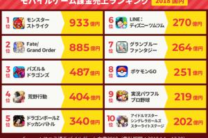 1 2 300x200 - 【速報】ファミ通さん、ソシャゲ売上ランキング2018を発表