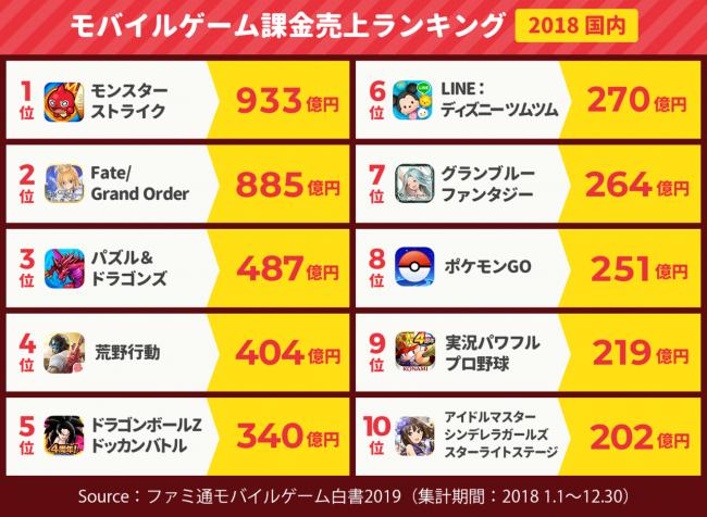 【速報】ファミ通さん、ソシャゲ売上ランキング2018を発表 ...