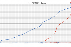 MZJodKU 300x200 - 【グラフあり】Switchさん、PS2の勢いを超える!PS4は後発のSwitchさんに追い抜かれる模様