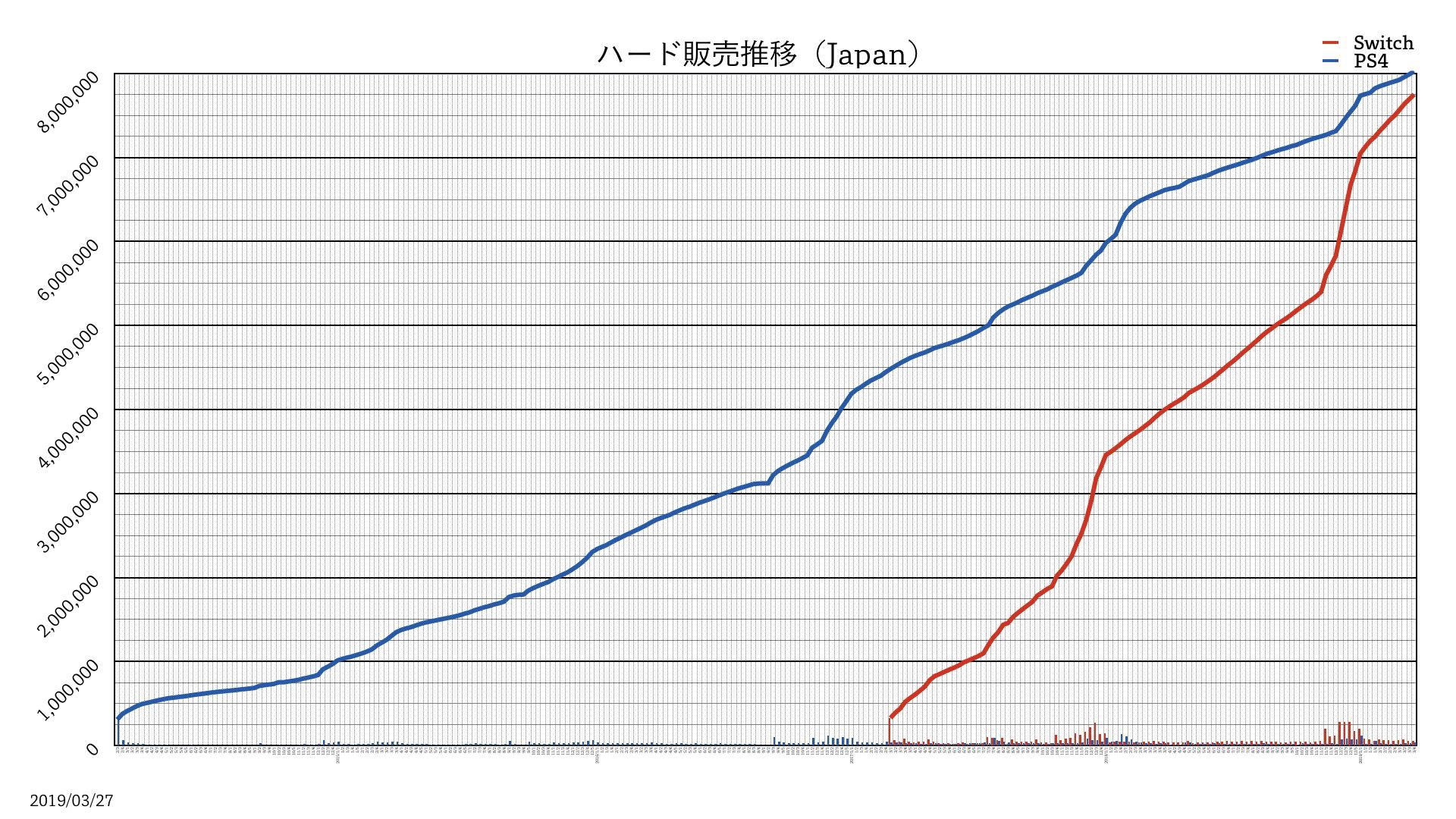MZJodKU - 【グラフあり】Switchさん、PS2の勢いを超える!PS4は後発のSwitchさんに追い抜かれる模様