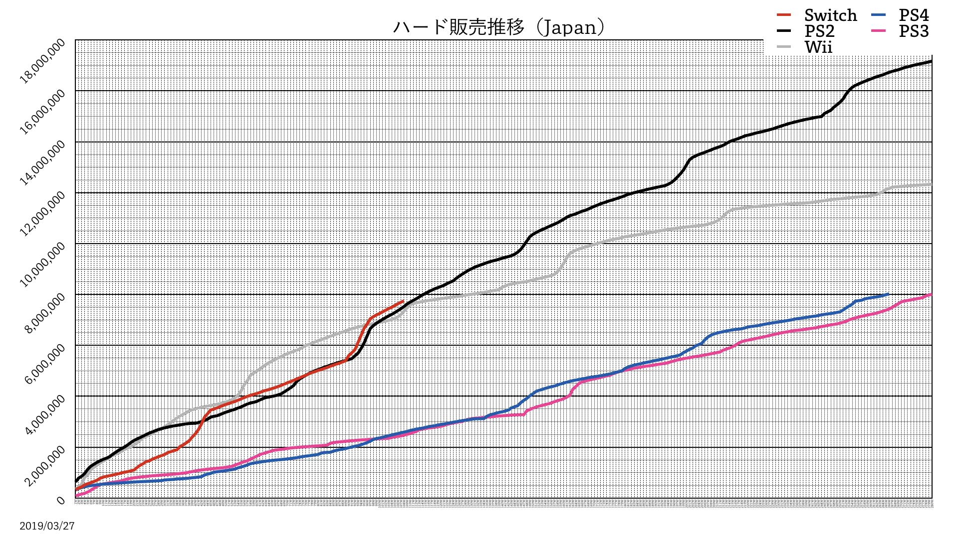 pWf512M - 【グラフあり】Switchさん、PS2の勢いを超える!PS4は後発のSwitchさんに追い抜かれる模様