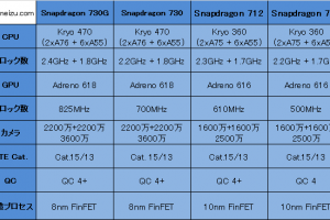 1 300x200 - Android、ゲーミングスマホ用「Snapdragon730G」登場 7**ファミリーはこれで710,712,730,730Gというラインナップに